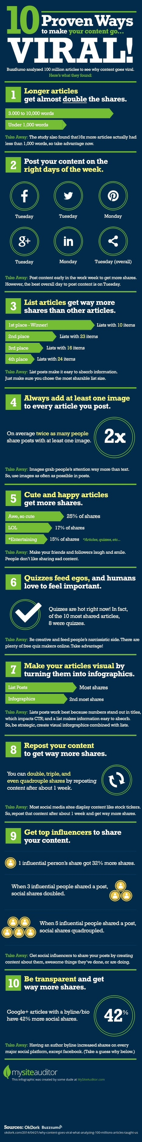 10 Proven Ways to Make Your Content Go Viral [Infographic] | Blogging, wordpress | Scoop.it