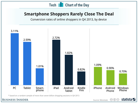 How People Really Shop On Android Phones And iPhones | Mobile -TO_IN store | Scoop.it