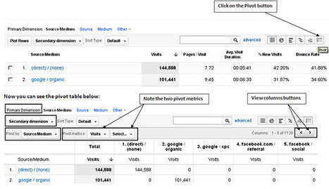 The Super Duper Guide to Google Analytics Pivot Tables | Excel For SEO | Scoop.it