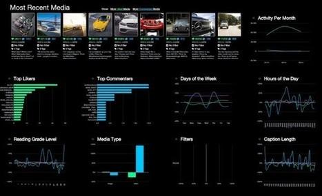 PicStats : des statistiques pour n'importe quel compte Instagram   Stratégie Médias Sociaux   Scoop.it