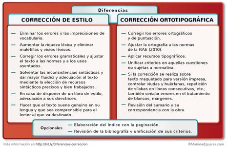 Corrección ortotipográfica y de estilo: diferencias | Traducción e Interpretación | Scoop.it