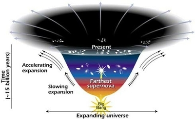 Dark Energy, Dark Matter - NASA Science | SpaceMooc: Dark Matter | Scoop.it