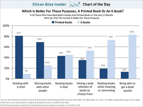 The Death Of Printed Books ? | cross pond high tech | Scoop.it
