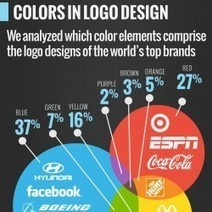 Fonts & Colors That Drive the World's Top Brands | Infographic | Design Revolution | Scoop.it
