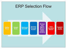 Take your small business to next level with ERP Softwar | ERp software | Scoop.it