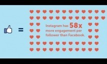 Instagram Will Make Your Brand More Money Than Facebook [INFOGRAPHIC] | digital, social, mobile & technology | Scoop.it
