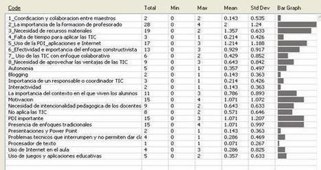.:: REICE 2012 - Vol 10, Núm 1 ::. | Aprendizaje en Red | Scoop.it