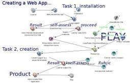 Mind mapping for instructional design | Learning & Training - www.click4it.org | Scoop.it