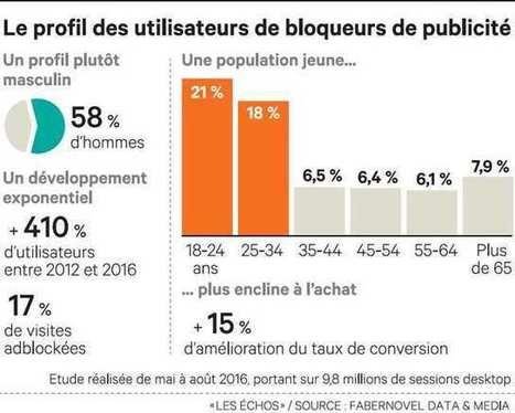 Les «adblockers» privent les marques de leurs meilleurs prospects | Actualité Social Media : blogs & réseaux sociaux | Scoop.it