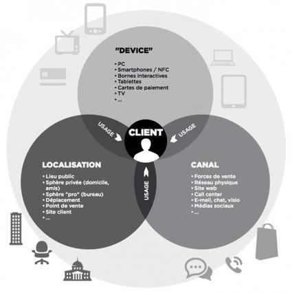 Les quatre piliers d'une expérience utilisateur cross-canal réussie | ecommerce Crosscanal, Omnicanal, Hybride etc. | Scoop.it