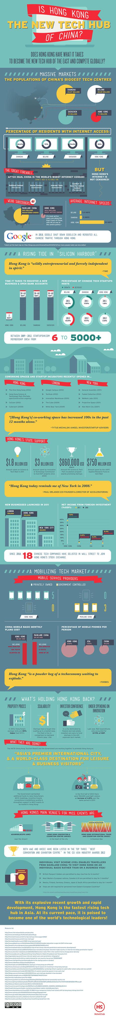 Hong Kong: The New Tech Hub | Web et High Tech en Asie | Scoop.it