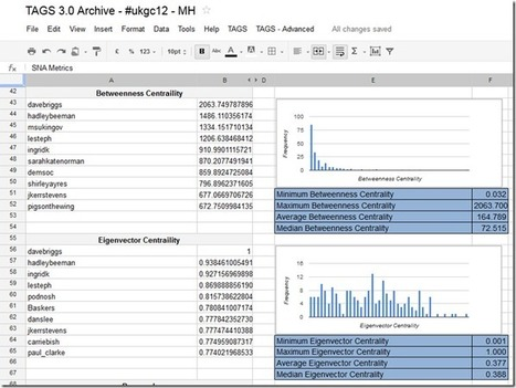 Integrating Google Spreadsheet/Apps Script with R: Enabling social network analysis in TAGS – MASHe | e-Xploration | Scoop.it