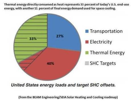 Competing Energy Resources and Systems   The Energy Collective   Sustain Our Earth   Scoop.it