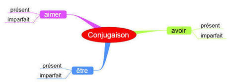 Mind mapping : s'approprier la structure d'un cours | Proyecto  final integrador | Scoop.it