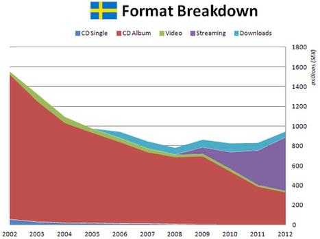 Digital Music News - Swedish Music Sales, 2002-2012... | What's happening on the Digital Music Industry | Scoop.it