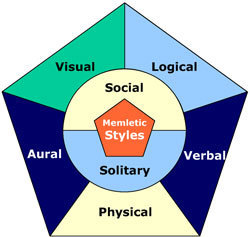 Overview of learning styles | Technology in Art And Education | Scoop.it