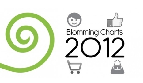 2012, A Blomming Year in Review: Top of the Tops | Blomming | Scoop.it