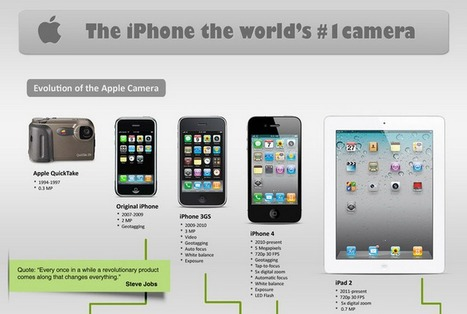The iPhone, the world's#1 camera ★ Accessoweb | infographies | Scoop.it