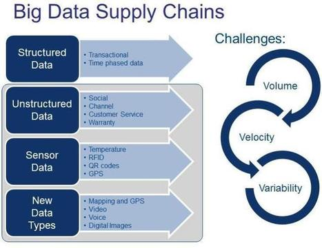 The Data Supply Chain and Master Data Management | Hyperion | Scoop.it