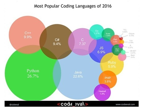 Most Popular Coding Languages of 2016 | Virology and Bioinformatics from Virology.ca | Scoop.it