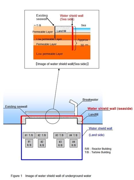 [Eng] TEPCO va construire une paroi de confinement de l'eau de mer au large de la centrale de Fukushima | asahi.com | Japon : séisme, tsunami & conséquences | Scoop.it