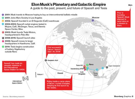 Elon Musk's Space Dream Almost Killed Tesla via @qz | Digital Transformation of Businesses | Scoop.it