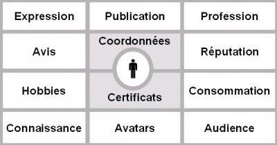 Qu'est-ce que l'identité numérique ? - FredCavazza.net   Quelles sont les nouvelles frontières de la vie privée et de la vie publique sur internet ?   Scoop.it