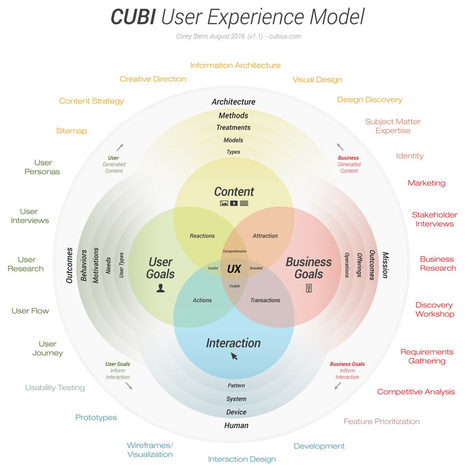 CUBI UX - User Experience Model - Action Cycle | User Experience, Usability and Web Optimization | Scoop.it