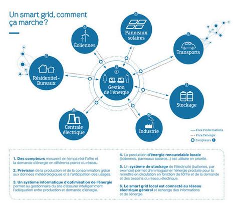 Retour sur le premier smart grid testé à l'échelle d'une zone d'activité   Nord Franche-Comté écologie   Scoop.it