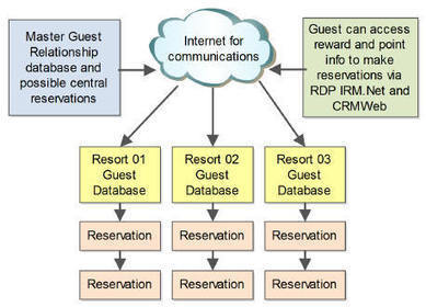 Hotel Reservation History Systems - Resort Data Processing   Hospitality Sales & Marketing Strategies & Techniques   Scoop.it