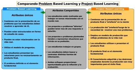 Aprendizaje Basado en Proyectos VS Aprendizaje Basado en Problemas - Imagenes Educativas | PBL | Scoop.it