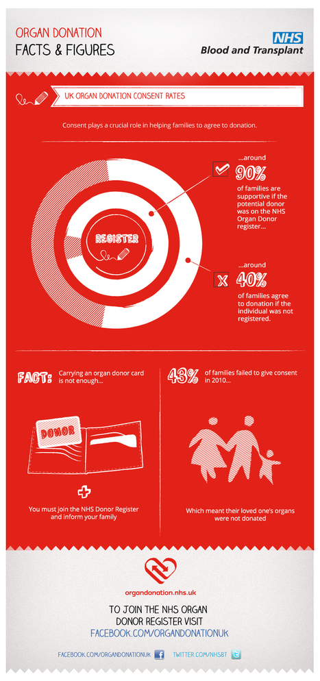 NHSBT - Organ Donation - Campaign Materials - Infographics   Ethics and law of organ donation   Scoop.it