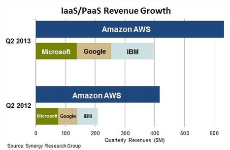 Cloud : AWS, loin devant Microsoft, IBM et Google | Architectures techniques Web | Scoop.it