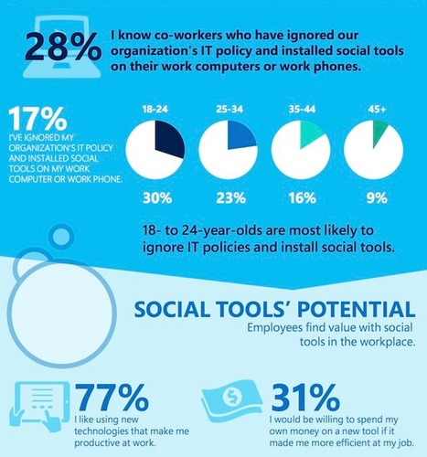 Social Media Increases Office Productivity, But Management Still Resistant, Says Study [INFOGRAPHIC] - AllTwitter | SEO.(search engine optimization) | Scoop.it