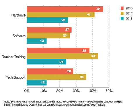 Report: Education Tech Spending on the Rise -- THE Journal | Teach-ologies | Scoop.it