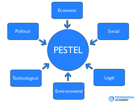 Marketing Theories - PESTEL Analysis | IELTS, ESP, EAP and CALL | Scoop.it