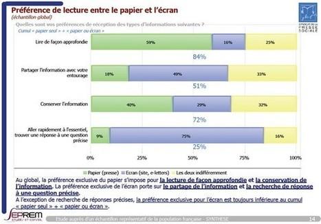 Papier vs numérique : quelles différences dans les comportements de lecture ?   Bibliothèque, web et numérique   Scoop.it
