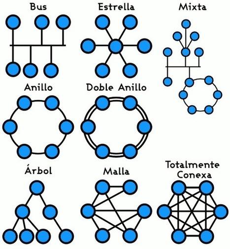 Topología_de_red.png (583x630 pixels)   redes de computadora   Scoop.it