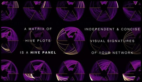 Hive Plots - Linear Layout for Network Visualiz... | Visual Innovation | Scoop.it
