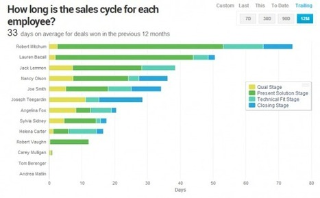 Sales Forecasting - No Time Machine Required | InsightSquared | sales it | Scoop.it