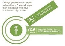 Better Education=Healthier Lives | Public Health | Psicologia de la Salud | Scoop.it