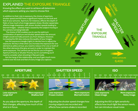 The Exposure Triangle: aperture, shutter speed and ISO explained | As digitally seen ... | Scoop.it