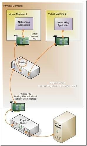 Hyper-V: What are the uses for different types of virtual networks? - John Howard - Senior Program Manager in the Hyper-V team at Microsoft - Site Home - TechNet Blogs   Windows Server, Powershell & Hyper-V Tips   Scoop.it