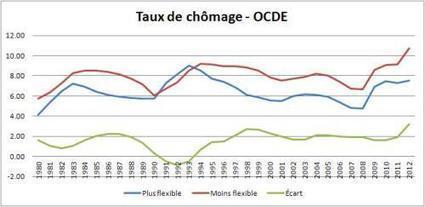 Et la cause principale du chômage est… - Contrepoints | Flexisécurité à la française | Scoop.it
