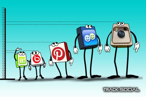 Predicting the Next Social Media Trend Using Social Media Analytics | Social Media Today | An Eye on New Media | Scoop.it