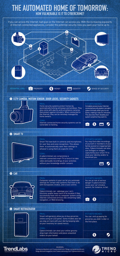Infographic: How Vulnerable will your Home be to Cyber Crime?   SME Cyber Security   Scoop.it