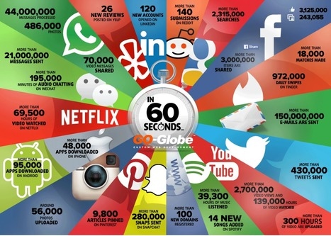 Qué pasa en Internet en 60 segundos #infografia #infographic | Linguagem Virtual | Scoop.it