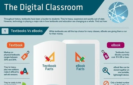 Elements of a Digital Classroom #edtech – eLearning Blog Dont Waste Your Time | E-Learning-Inclusivo (Mashup) | Scoop.it