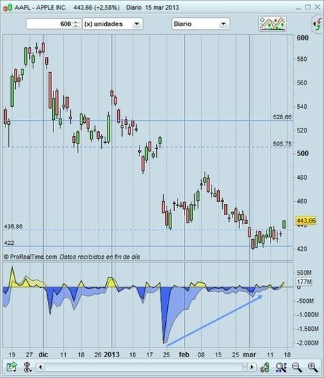 ¿Compramos Apple? | Novatos Trading Club | Mercados financieros | Scoop.it