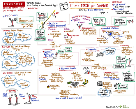 Distance Graphic Recording! | Facilitating change and collaboration | Scoop.it